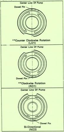 Denison Series P46P Model E Piston Pump – Port Plate Position