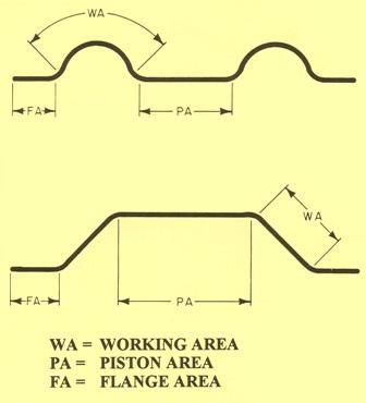 Designs of a Diaphragm Seal