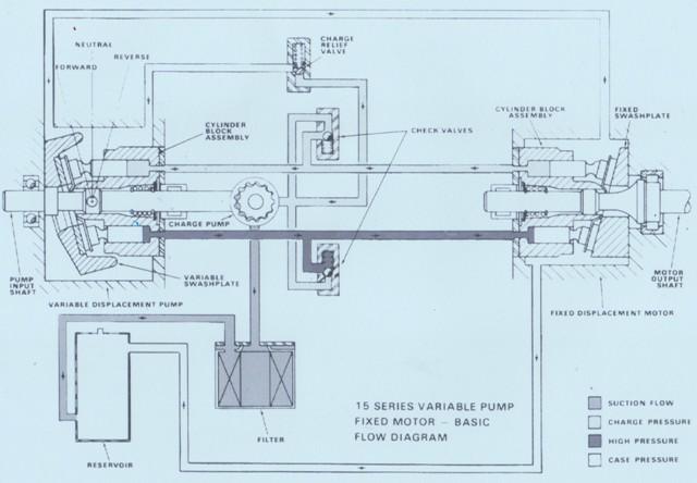 Sundstrand Sauer Danfoss 15 Series System Circuit