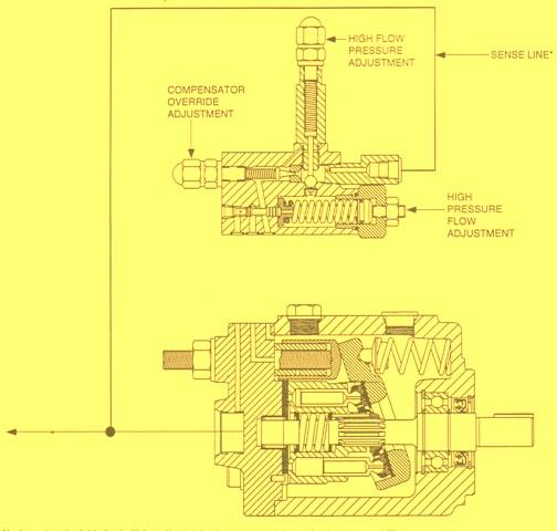 HPV Series Axial Piston Hydraulic Pump – Horsepower Limiting Control