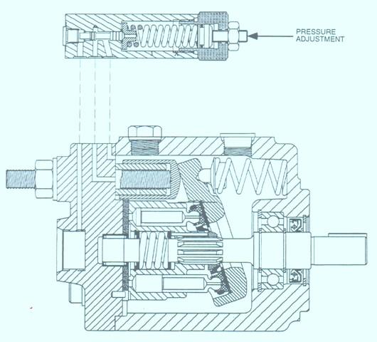 HPV Series Axial Piston Pumps – Pressure Compensated Control